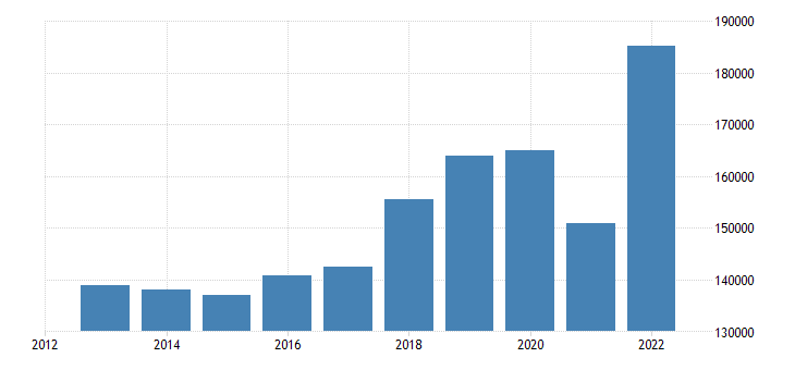 austria international trade imports eurostat data