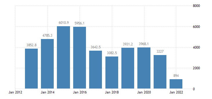 austria international trade of machinery transport equipment sitc 7 trade balance eurostat data