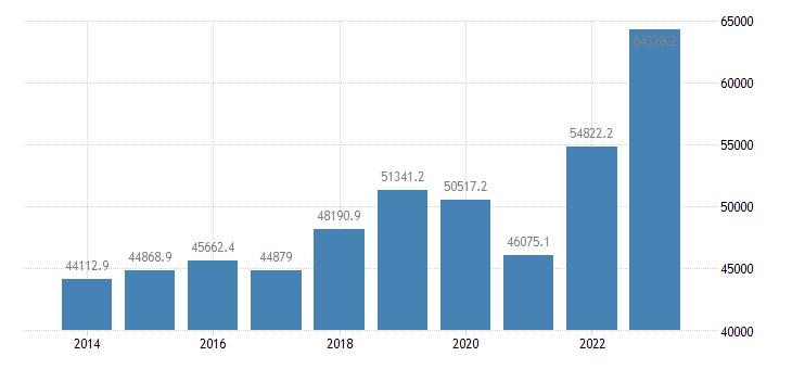austria international trade of other manufactured goods sitc 68 exports eurostat data