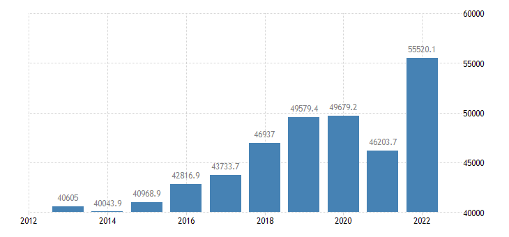 austria international trade of other manufactured goods sitc 68 imports eurostat data