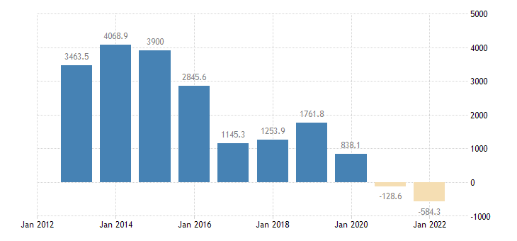 austria international trade of other manufactured goods sitc 68 trade balance eurostat data