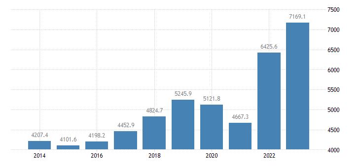 austria international trade of raw materials sitc 24 exports eurostat data