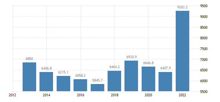austria international trade of raw materials sitc 24 imports eurostat data