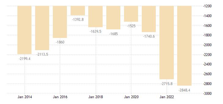 austria international trade of raw materials sitc 24 trade balance eurostat data