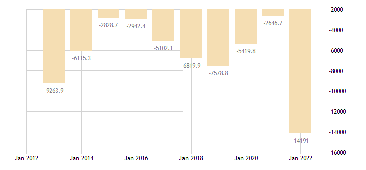 austria international trade trade balance eurostat data