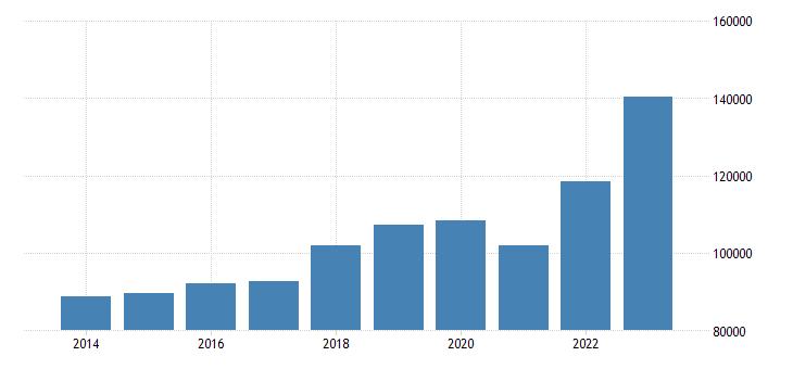 austria intra eu trade exports eurostat data