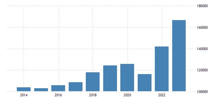 austria intra eu trade imports eurostat data