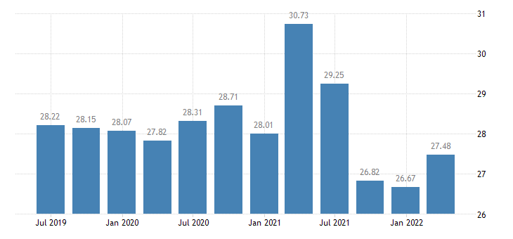 austria investment rate of non financial corporations eurostat data