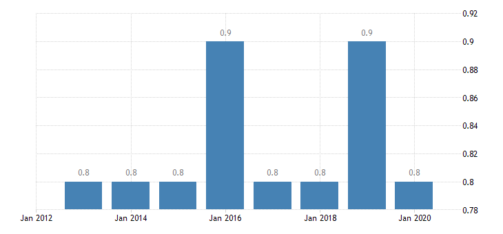 austria involuntary temporary employment eurostat data