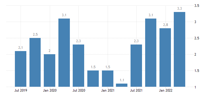 austria job vacancy rate arts entertainment recreation other service activities eurostat data