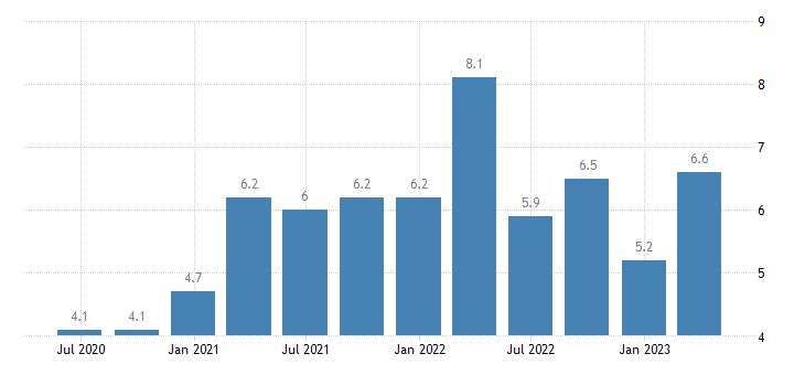 austria job vacancy rate construction eurostat data