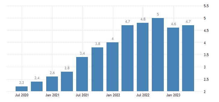 austria job vacancy rate eurostat data