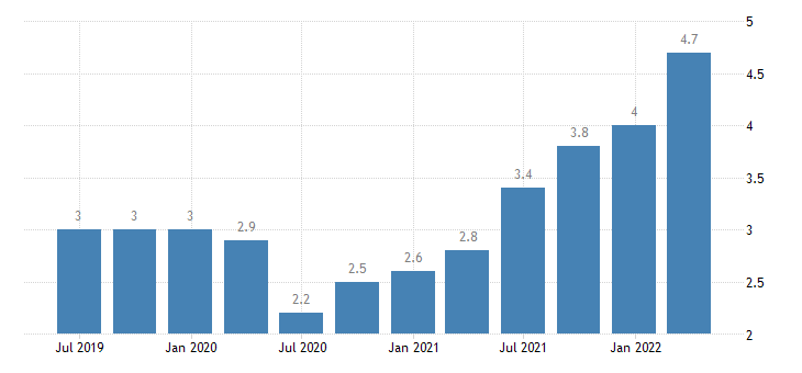 austria job vacancy rate industry construction services except activities of households as employers extra territorial organisations bodies eurostat data