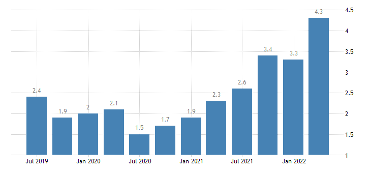austria job vacancy rate industry except construction eurostat data