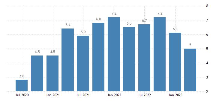 austria job vacancy rate information communication eurostat data