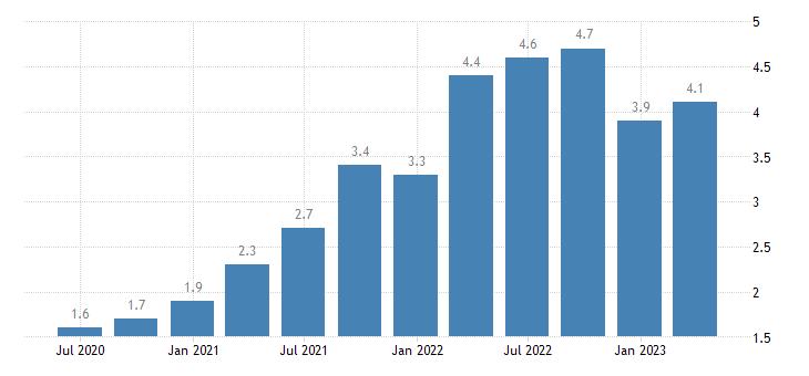 austria job vacancy rate manufacturing eurostat data