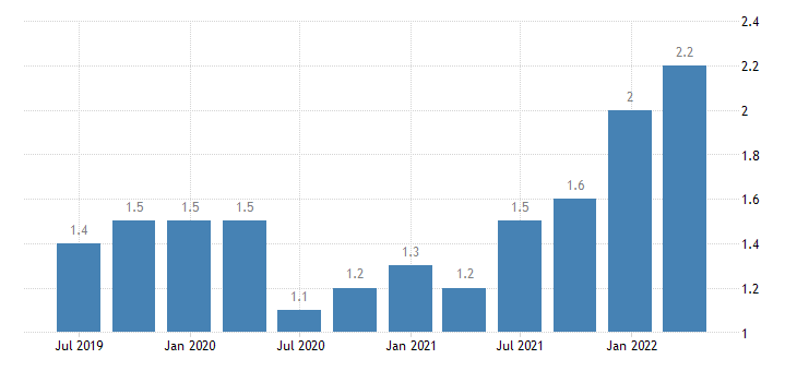 austria job vacancy rate public administration defence education human health social work activities eurostat data