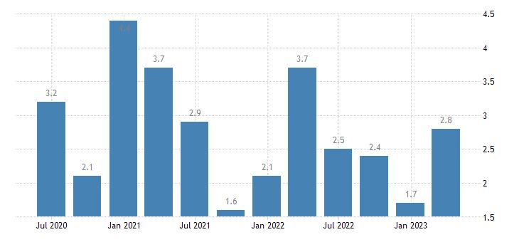 austria job vacancy rate real estate activities eurostat data