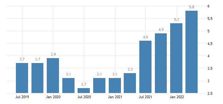 austria job vacancy rate wholesale retail trade transport accommodation food service activities eurostat data