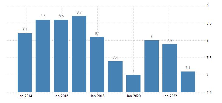 austria jobless households eurostat data