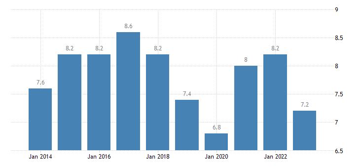 austria jobless households females eurostat data