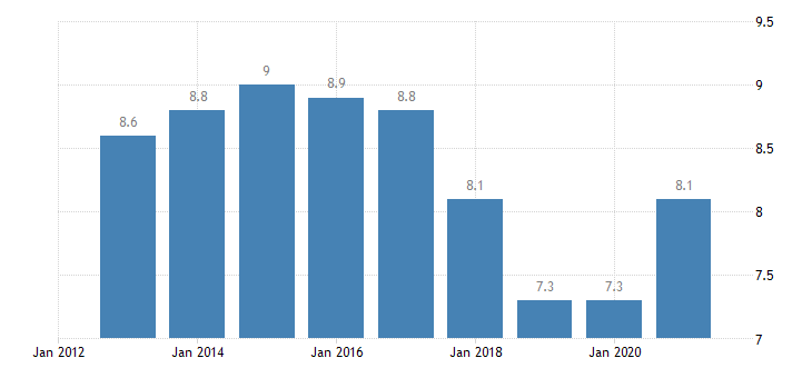 austria jobless households males eurostat data