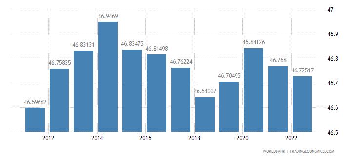 austria labor force female percent of total labor force wb data