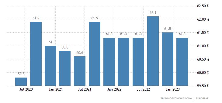 Austria Labor Force Participation Rate