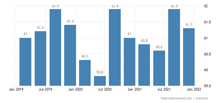 Austria Labor Force Participation Rate