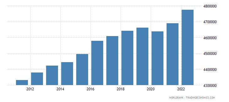 austria labor force total wb data