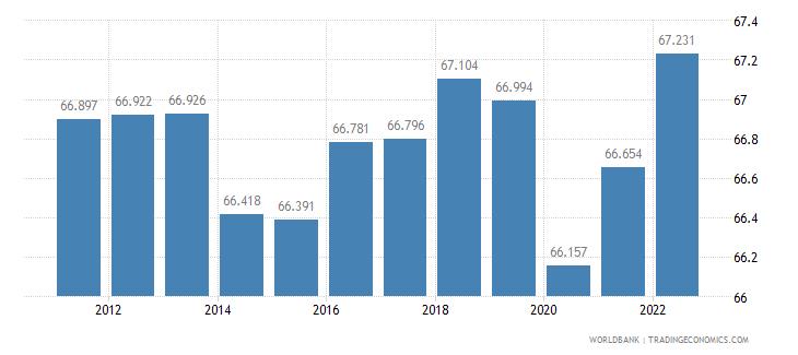 austria labor participation rate male percent of male population ages 15 plus  wb data