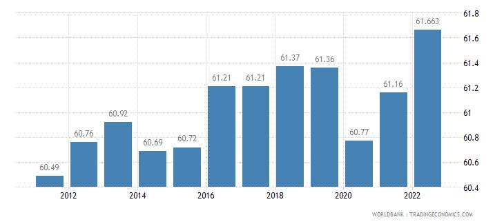 austria labor participation rate total percent of total population ages 15 plus  wb data