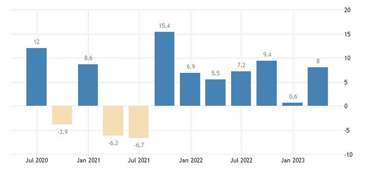 austria labour cost idx administrative support service activities eurostat data