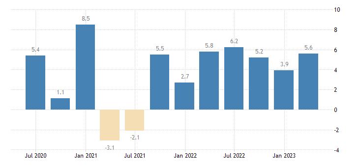 austria labour cost idx business economy eurostat data