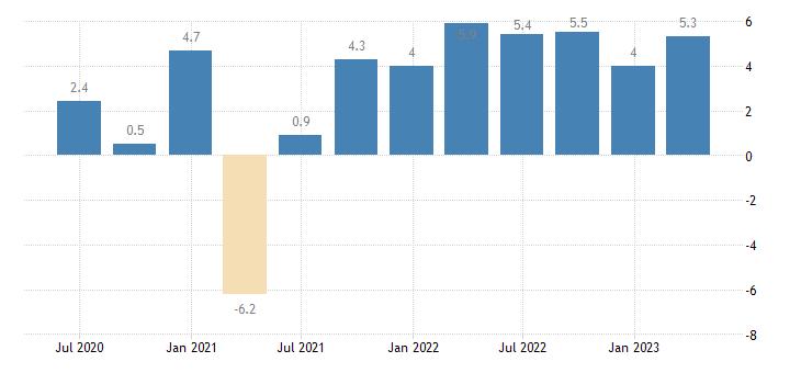 austria labour cost idx construction eurostat data