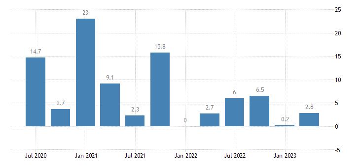 austria labour cost idx education eurostat data