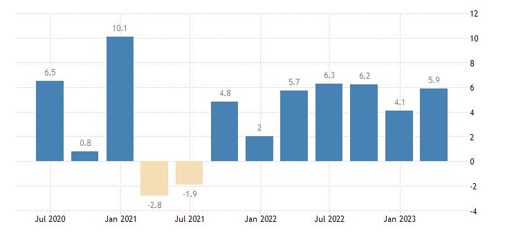 austria labour cost idx eurostat data