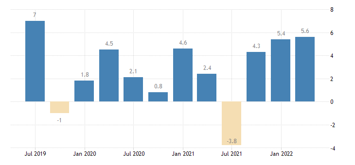 austria labour cost idx financial insurance activities eurostat data