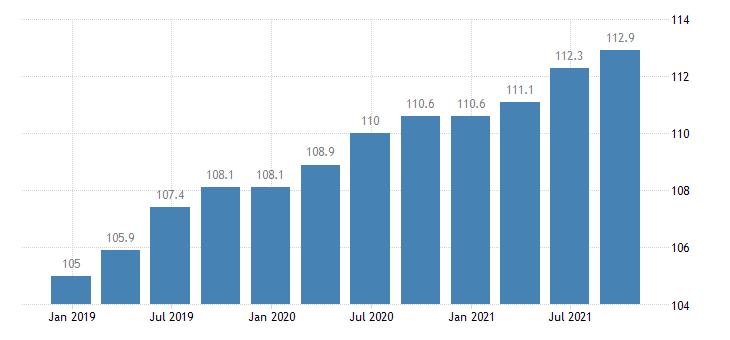 austria labour cost idx in construction eurostat data