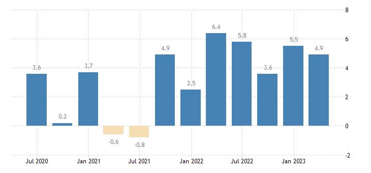 austria labour cost idx industry except construction eurostat data
