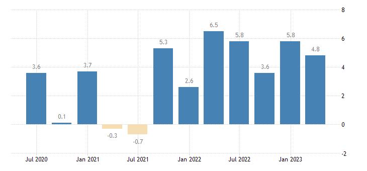 austria labour cost idx manufacturing eurostat data