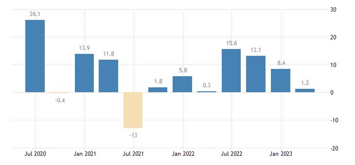 austria labour cost idx other service activities eurostat data