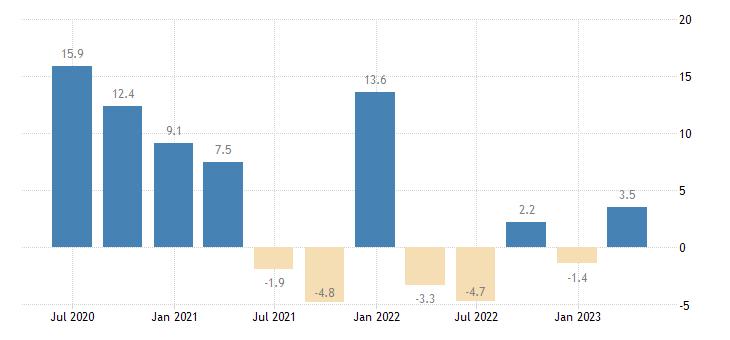 austria labour cost idx real estate activities eurostat data