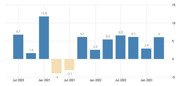 austria labour cost idx services of the business economy eurostat data