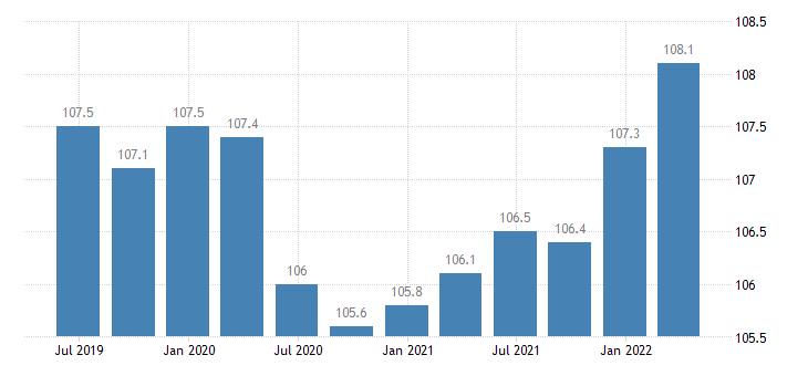 austria labour input employment number of persons employed eurostat data