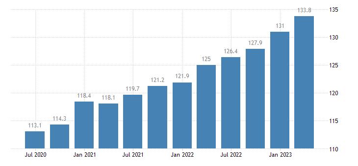 austria labour input gross wages salaries eurostat data