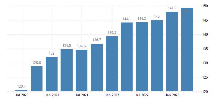 austria labour input in construction gross wages salaries eurostat data