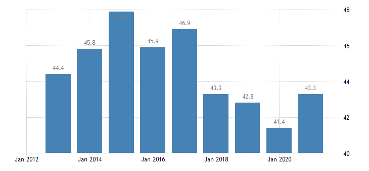 austria labour transitions from temporary to permanent contracts eurostat data