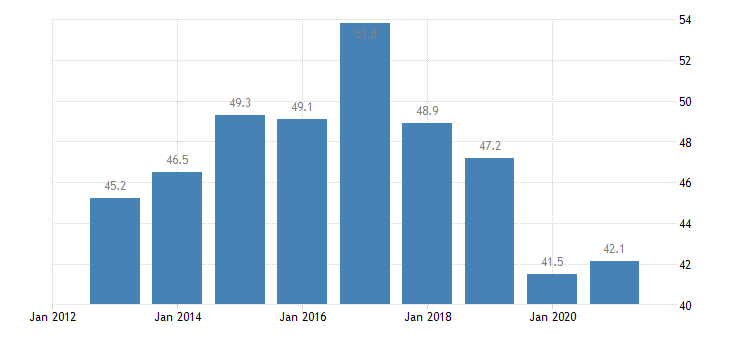 austria labour transitions from temporary to permanent contracts males eurostat data
