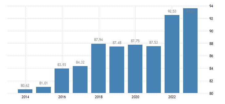 austria last internet use in last 3 months eurostat data